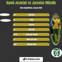 Kamil Jóźwiak vs Jaroslav Mihalik h2h player stats