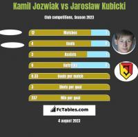 Kamil Jóźwiak vs Jarosław Kubicki h2h player stats