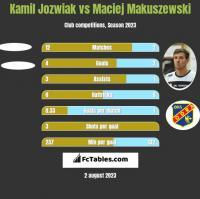 Kamil Jozwiak vs Maciej Makuszewski h2h player stats