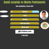 Kamil Jozwiak vs Marko Poletanovic h2h player stats
