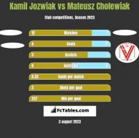 Kamil Jozwiak vs Mateusz Cholewiak h2h player stats