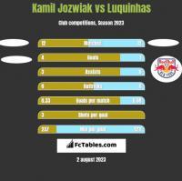 Kamil Jóźwiak vs Luquinhas h2h player stats