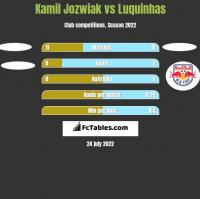 Kamil Jozwiak vs Luquinhas h2h player stats