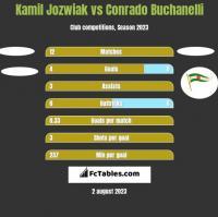 Kamil Jóźwiak vs Conrado Buchanelli h2h player stats