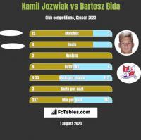 Kamil Jozwiak vs Bartosz Bida h2h player stats
