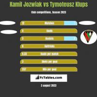 Kamil Jozwiak vs Tymoteusz Klups h2h player stats
