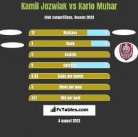 Kamil Jozwiak vs Karlo Muhar h2h player stats