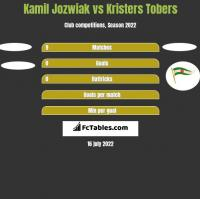 Kamil Jóźwiak vs Kristers Tobers h2h player stats