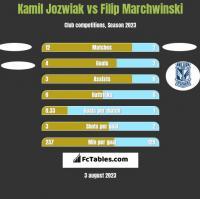 Kamil Jozwiak vs Filip Marchwinski h2h player stats