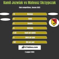 Kamil Jozwiak vs Mateusz Skrzypczak h2h player stats
