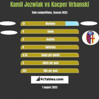 Kamil Jóźwiak vs Kacper Urbanski h2h player stats