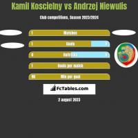 Kamil Koscielny vs Andrzej Niewulis h2h player stats