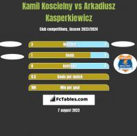 Kamil Koscielny vs Arkadiusz Kasperkiewicz h2h player stats