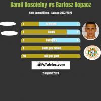 Kamil Koscielny vs Bartosz Kopacz h2h player stats
