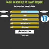 Kamil Koscielny vs David Niepsuj h2h player stats