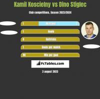 Kamil Koscielny vs Dino Stiglec h2h player stats