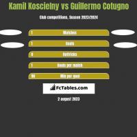 Kamil Koscielny vs Guillermo Cotugno h2h player stats