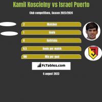 Kamil Koscielny vs Israel Puerto h2h player stats