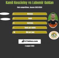 Kamil Koscielny vs Lubomir Guldan h2h player stats