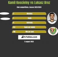 Kamil Koscielny vs Łukasz Broź h2h player stats