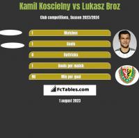 Kamil Koscielny vs Lukasz Broz h2h player stats