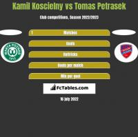 Kamil Koscielny vs Tomas Petrasek h2h player stats