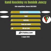 Kamil Koscielny vs Dominik Jonczy h2h player stats