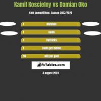 Kamil Koscielny vs Damian Oko h2h player stats