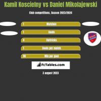 Kamil Koscielny vs Daniel Mikolajewski h2h player stats