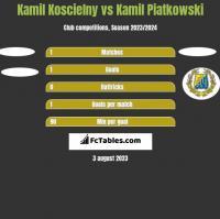 Kamil Koscielny vs Kamil Piatkowski h2h player stats