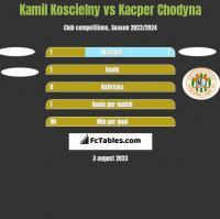 Kamil Koscielny vs Kacper Chodyna h2h player stats