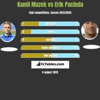 Kamil Mazek vs Erik Pacinda h2h player stats
