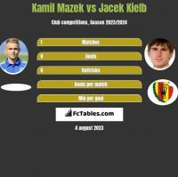 Kamil Mazek vs Jacek Kielb h2h player stats