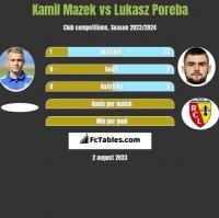 Kamil Mazek vs Lukasz Poreba h2h player stats