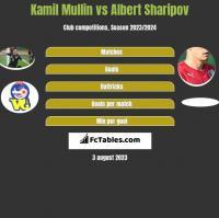 Kamil Mullin vs Albert Sharipov h2h player stats