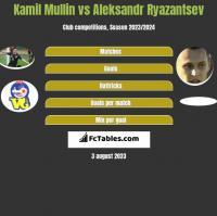 Kamil Mullin vs Aleksandr Ryazantsev h2h player stats