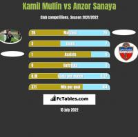 Kamil Mullin vs Anzor Sanaya h2h player stats