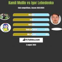 Kamil Mullin vs Igor Lebedenko h2h player stats