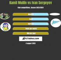 Kamil Mullin vs Ivan Sergeyev h2h player stats