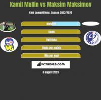 Kamil Mullin vs Maksim Maksimov h2h player stats
