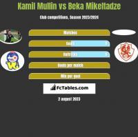 Kamil Mullin vs Beka Mikeltadze h2h player stats