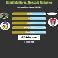 Kamil Mullin vs Aleksadr Rudenko h2h player stats