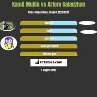 Kamil Mullin vs Artem Galadzhan h2h player stats