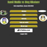 Kamil Mullin vs Oleg Nikolaev h2h player stats
