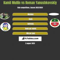 Kamil Mullin vs Roman Yanushkovskiy h2h player stats