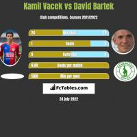 Kamil Vacek vs David Bartek h2h player stats