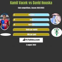 Kamil Vacek vs David Houska h2h player stats