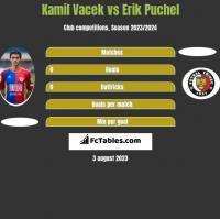 Kamil Vacek vs Erik Puchel h2h player stats
