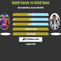 Kamil Vacek vs Kristi Qose h2h player stats