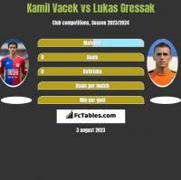 Kamil Vacek vs Lukas Gressak h2h player stats